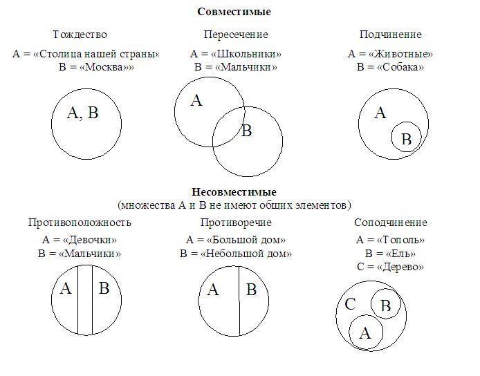 Логическая и историческая схема расширения понятия числа