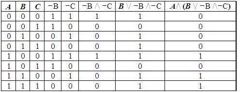 Логические выражения и таблица истинности