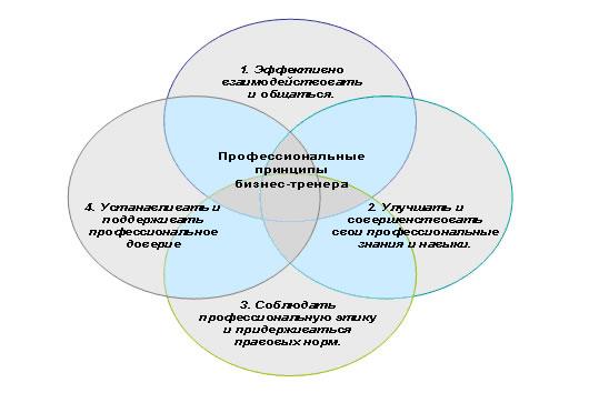 """Курс """"подготовка бизнес-тренеров"""" (новосибирск). все тренинги .ру"""