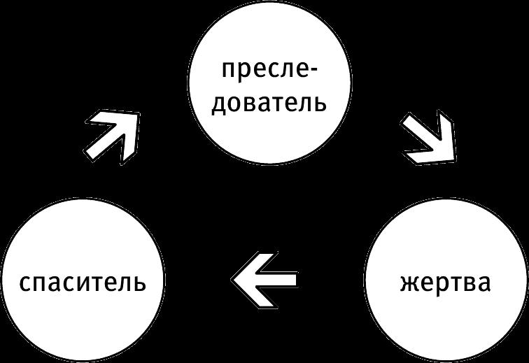 Психология состояния жертва, спасатель и преследователь в треугольнике карпмана