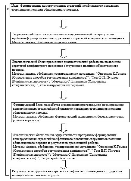 Тест томаса: типы поведения в конфликте