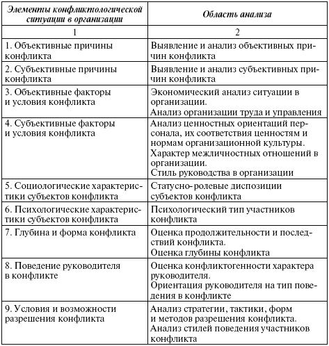 Конфликт (психология) — википедия переиздание // wiki 2