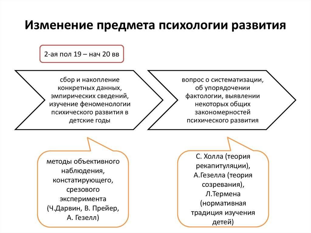 Что такое психология развития? психология развития — это… расписание тренингов. самопознание.ру