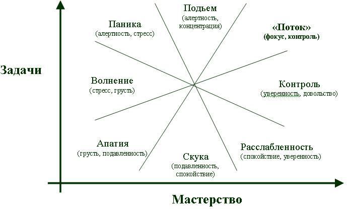Психические состояния человека и личности, их особенности