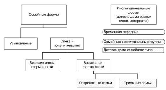 Подготовка к семейной жизни