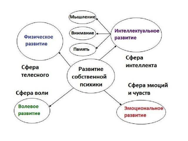Психология: зарядка - бесплатные статьи по психологии в доме солнца