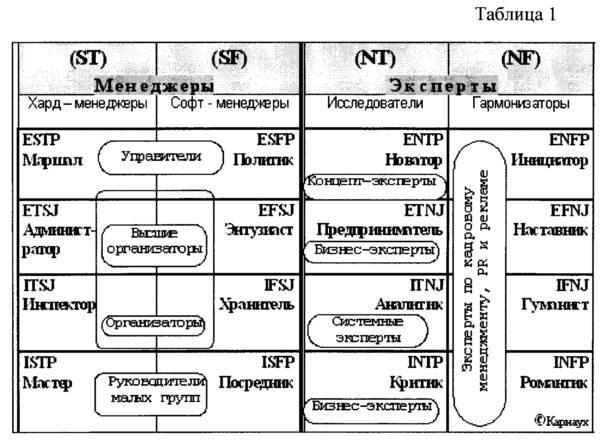 Психологические типы личности по к. юнгу - самарский медицинский и психологический реабилитационный центр