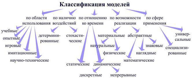 Определение представления и его основные характеристики — студопедия