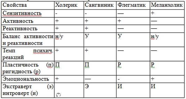 Темперамент — что это такое, типы и виды темперамента человека   ktonanovenkogo.ru