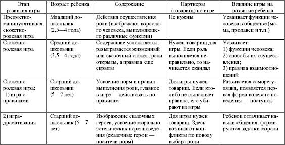 Ведущая деятельность — википедия. что такое ведущая деятельность