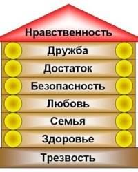 Ценности в жизни человека: определение, особенности и их классификация