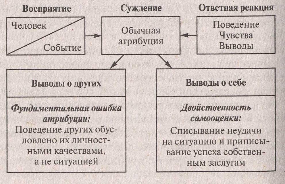 Три фактора формирования первого впечатления