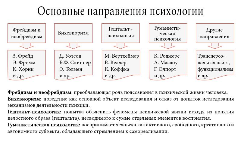 Задачи и методы изучения гуманистической психологии