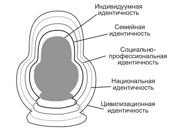 Содержательные особенности идентичности личности созависимых