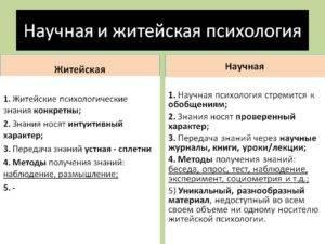 Психология: что это такое, основные методы, направления и концепции?