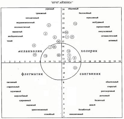 Айзенк ганс: тест на темперамент, методика, диагностика, самооценка состояний, теория личности, круг айзенка