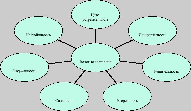 Что такое психоэмоциональное состояние и от чего оно зависит?