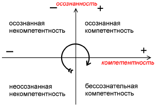 Исходные взгляды и принципы синтез-технологии