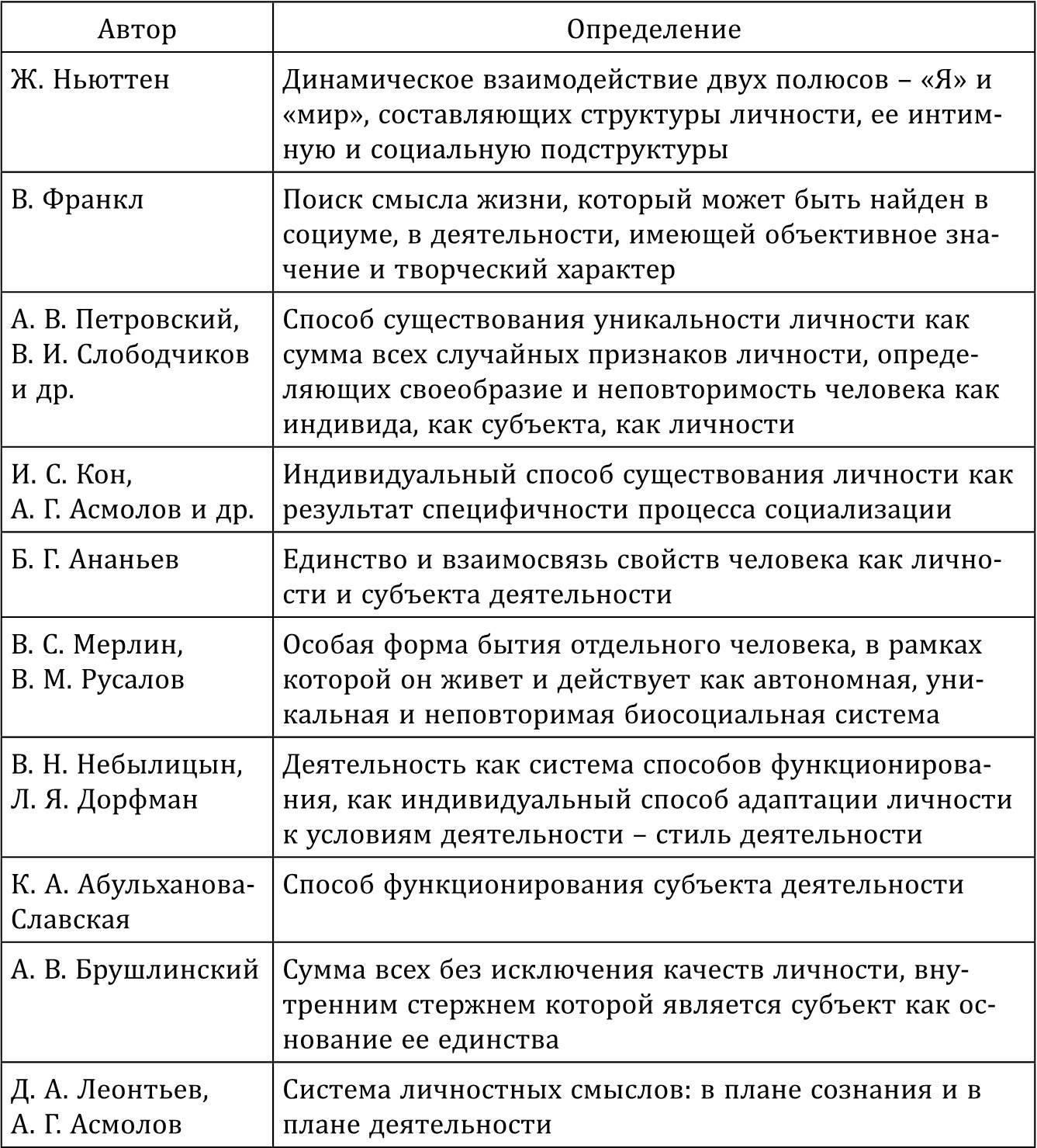 Психология личности: определение, что изучает, ключевые свойства и особенности