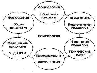 Тема 1. психология как наука. предмет и задачи психологии — студопедия