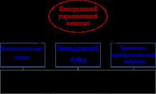 Особенности кратковременной памяти: какая информация хранится, как ее улучшить
