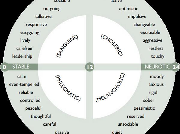 Исследование экстраверсии интроверсии и нейротизма (опросник айзенка) 7 - исследование - стр. 1