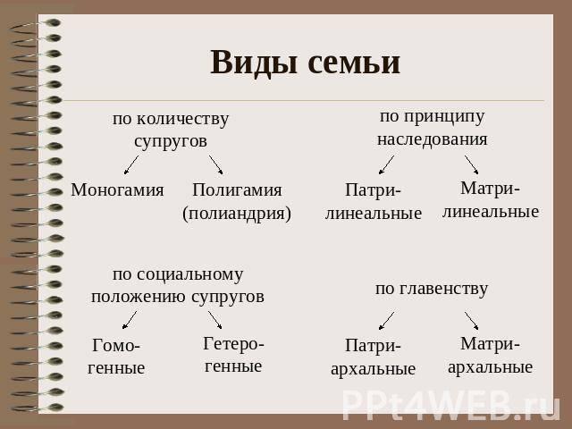 2.1. понятие семьи, семейных отношений. формы и модели семьи. функции семьи, имеющей детей с нарушениями речи