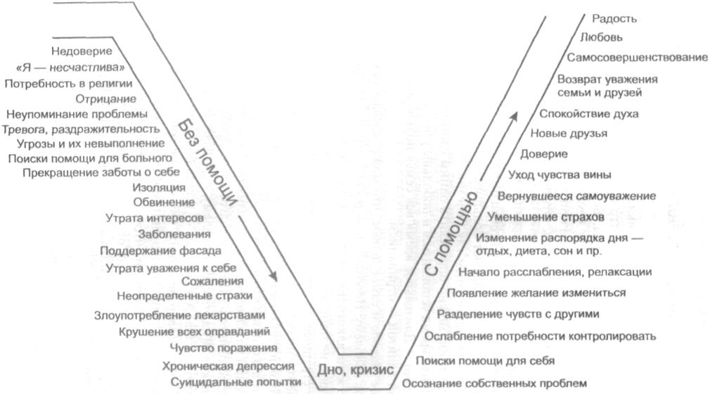"""Созависимость: характеристики и практика преодоления ::занятие 4-е. тема: """"акция-реакция"""". ::bo0k.net"""