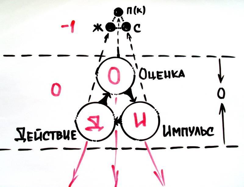 Стивен карпман: как не входить в треугольник судьбы
