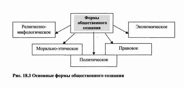 Понятие сознания человека: определение в психологии и философии, кратко