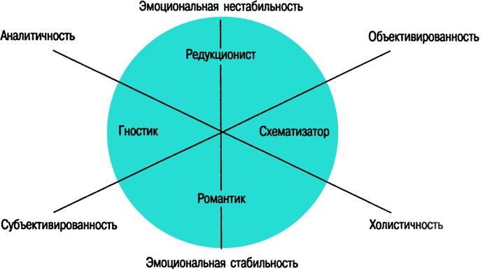 Шизоидный тип личности