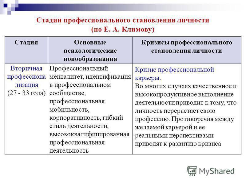 Защитные механизмы личности.