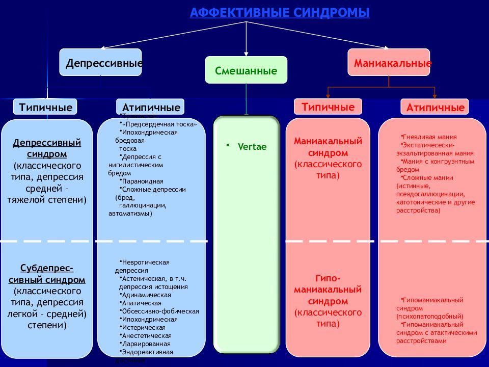 Маниакально-депрессивный синдром (расстройство): причины, признаки, диагностика, как лечить