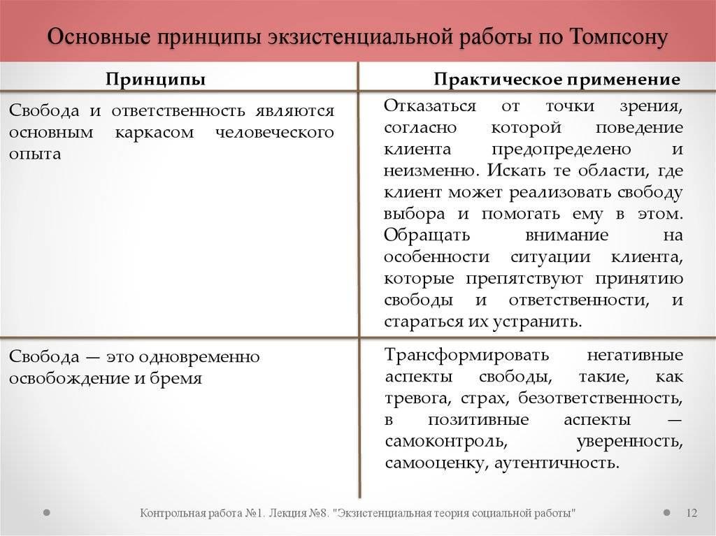 Задачи и теории экзистенциальной психологии