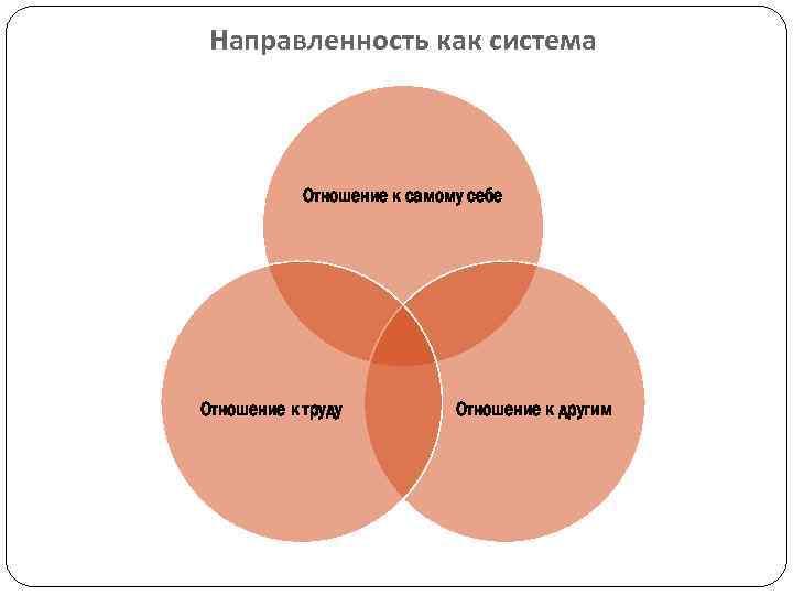 Направленность личности в психологии - свойства, формы, проблема
