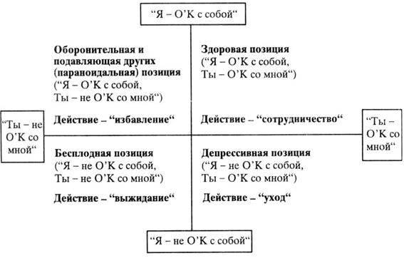Трансактный анализ