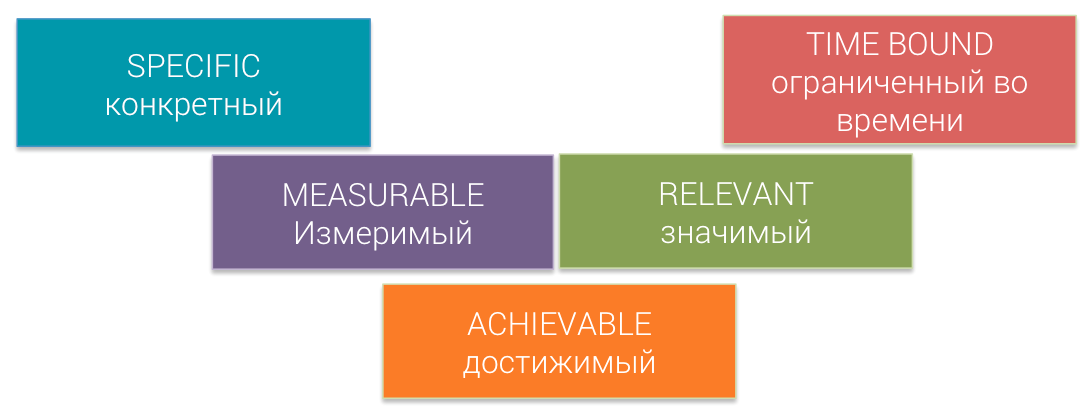 Конкретика в формулировке целей - копирайтинг