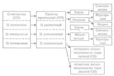 Самооценка уровня притязаний по методике шварцландера