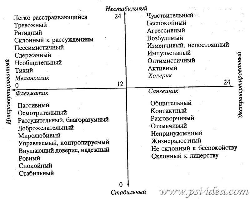 Тесты на определение психологического состояния | психология