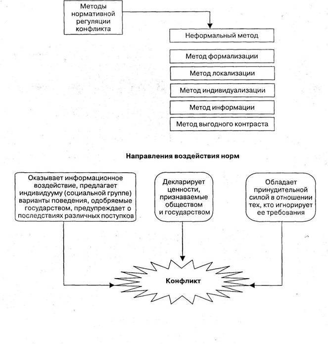 Как вести себя в конфликтных ситуациях и выбрать стратегию | психология