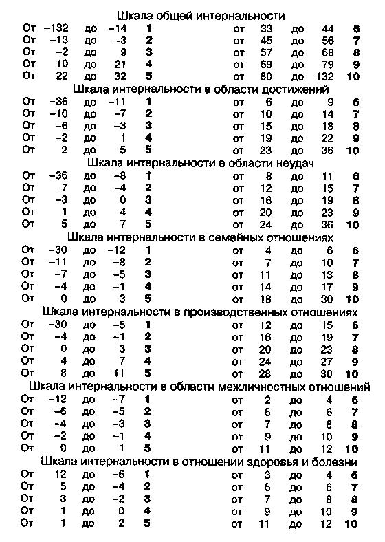 Тест на локус контроля роттера — psylab.info