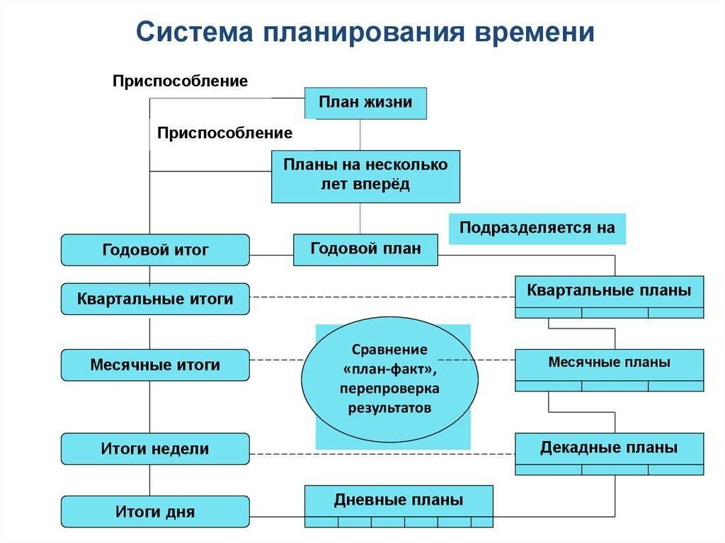 Как составить план на год. планирование жизни