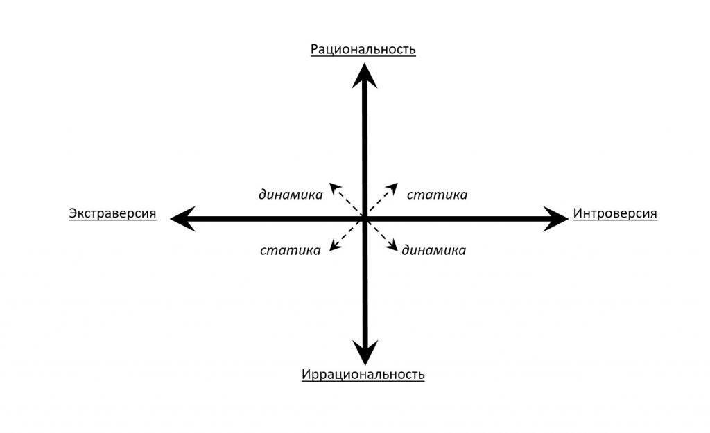 Экстраверсия - интроверсия (аушра) | основные дихотомии