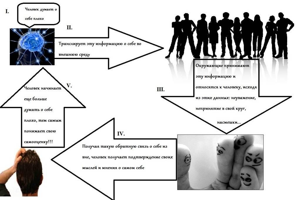 Что такое самооценка личности и какая бывает?