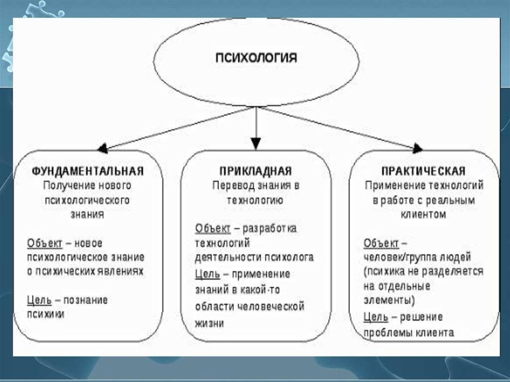 Тема 1. психология как наука. предмет и задачи психологии