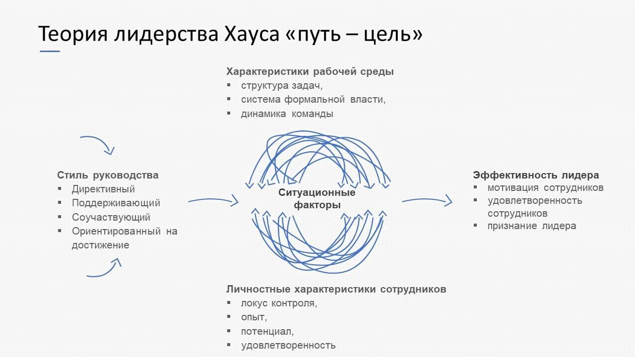 Психология: лидерство стили лидерства - бесплатные статьи по психологии в доме солнца