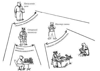 Психология управления рабочим коллективом организации