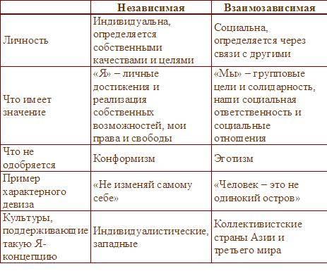 Конформизм и нонконформизм в отношениях между членами группы