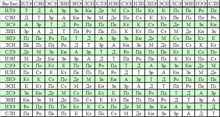 Центр актуальной соционики. таблица отношений | таблица интертипные отношения