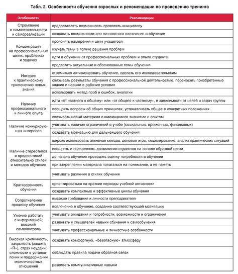 Психологическая помощь и психологические тренинги